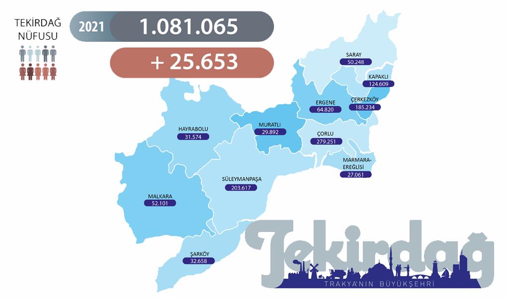 Mavi Gözlü Kentimizin Nüfusu 1.081.065'e Yükseldi.